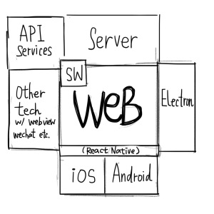 Ecosystem around web technology
