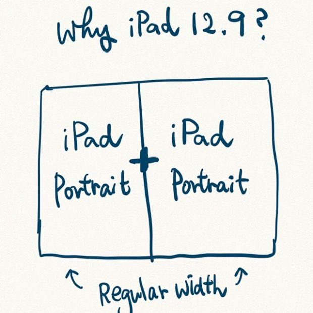Why iPad 12.9? Because it allows 2 iPad portrait mode together.